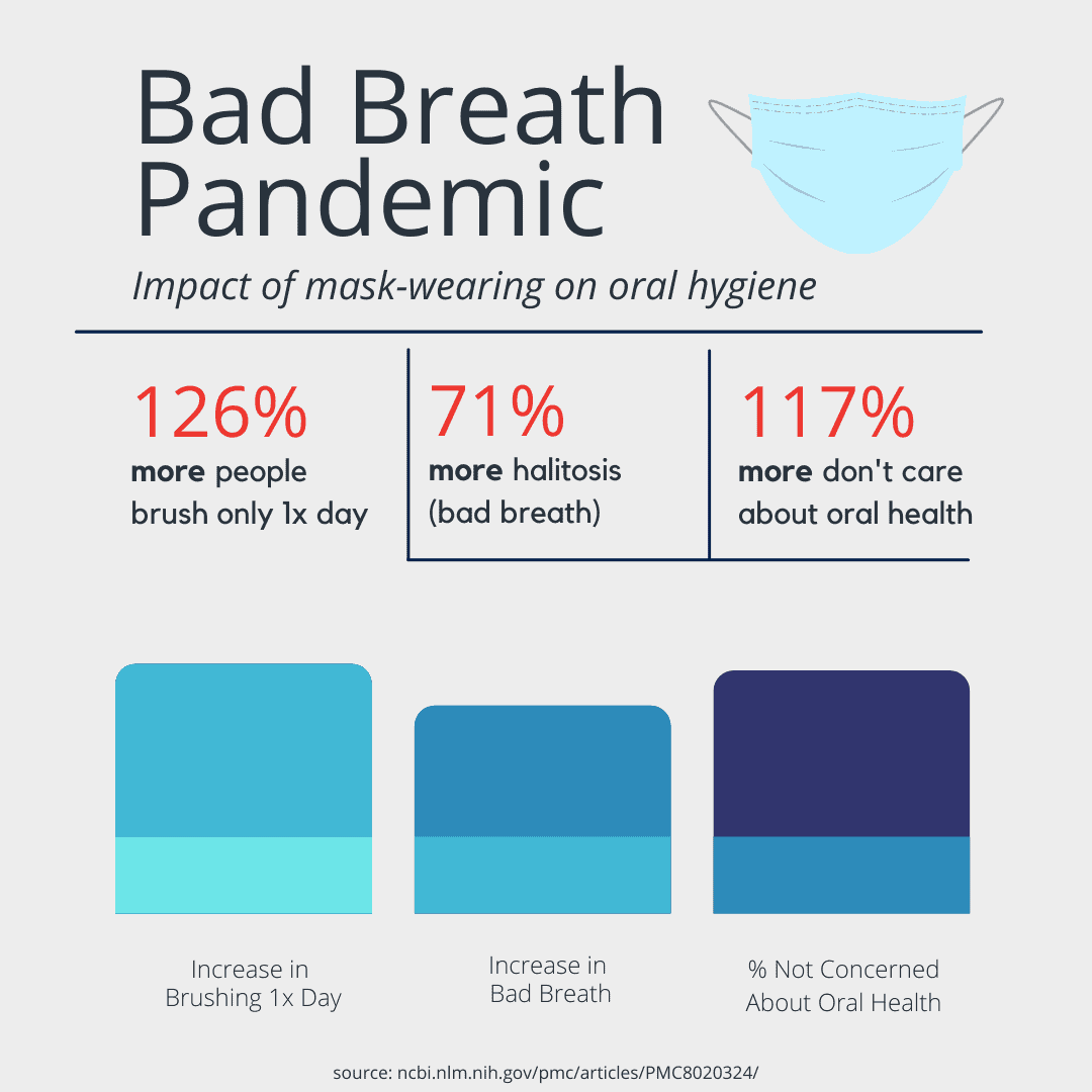 bad breath pandemic graph